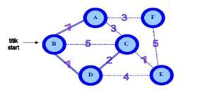 Algoritma Prim Dengan Java